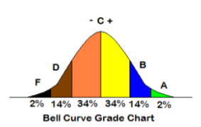 3 Star Bell Curve