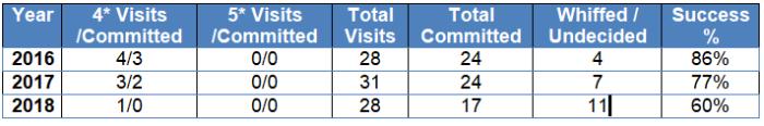 Visits2