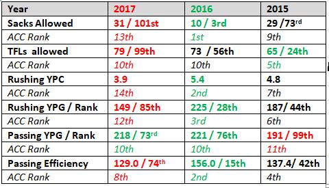 OL Comparision 15 - 16 - 17