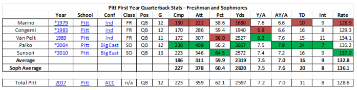 1st year QBs