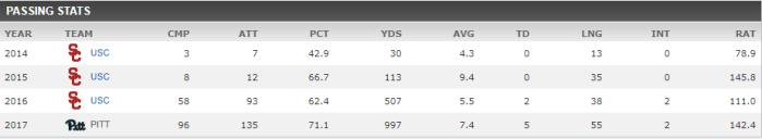 Browne stats