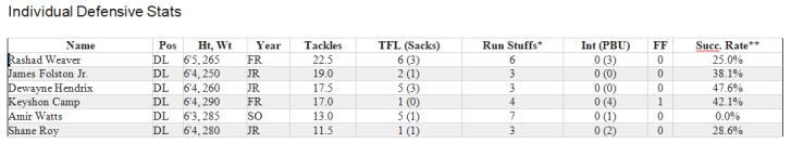 DL Stats 17