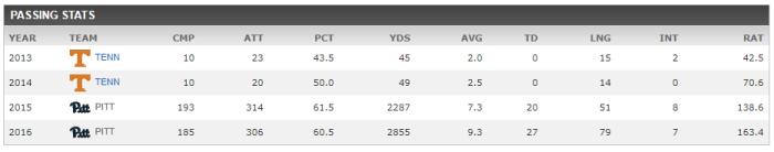 Peterman stats