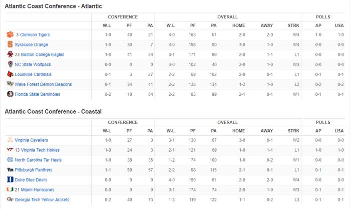 ACC Standings Week 4