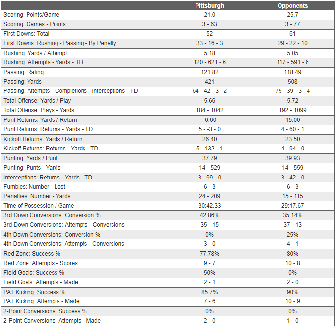 Pitt Stats Game 3