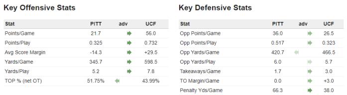Pitt v UCF Stats 1