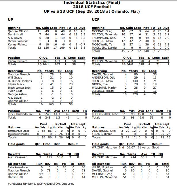 Pitt v UCF stats