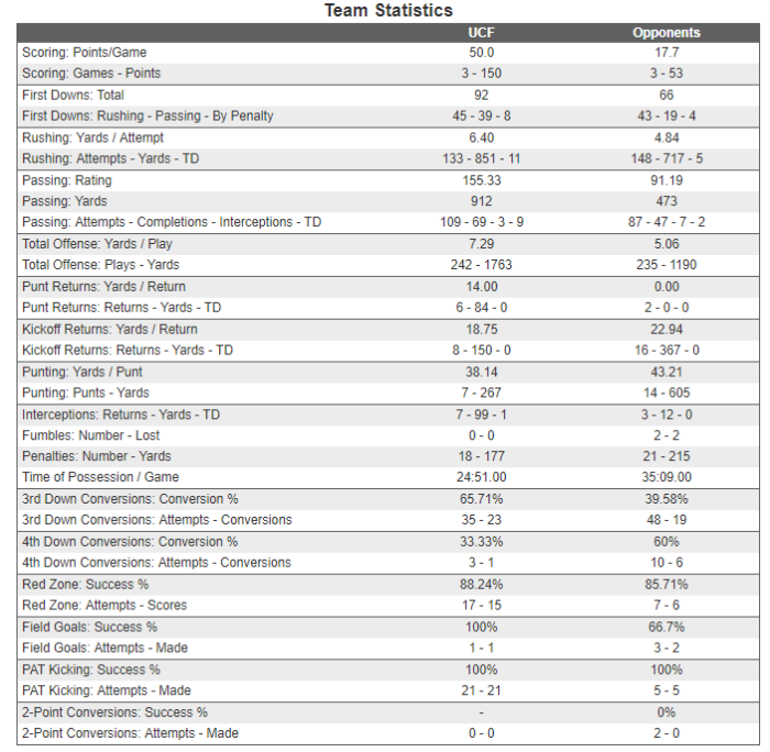 UCF Team Stats
