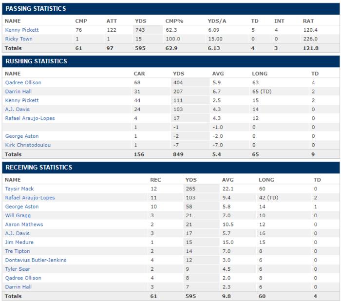 Week 5 team stats