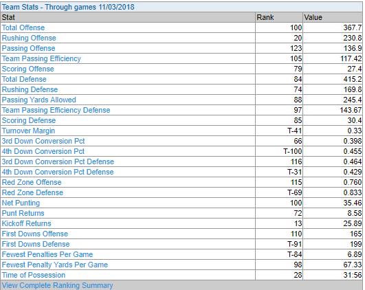 11-5 stats