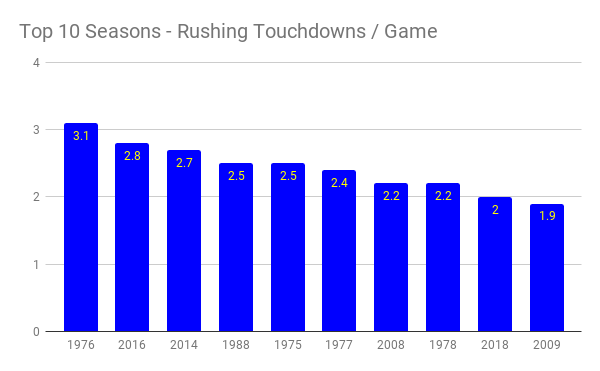 top 10 seasons - rushing touchdowns _ game