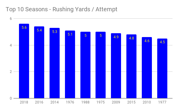 top 10 seasons - rushing yards _ attempt (1)