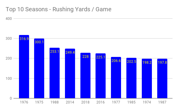 top 10 seasons - rushing yards _ game (1)