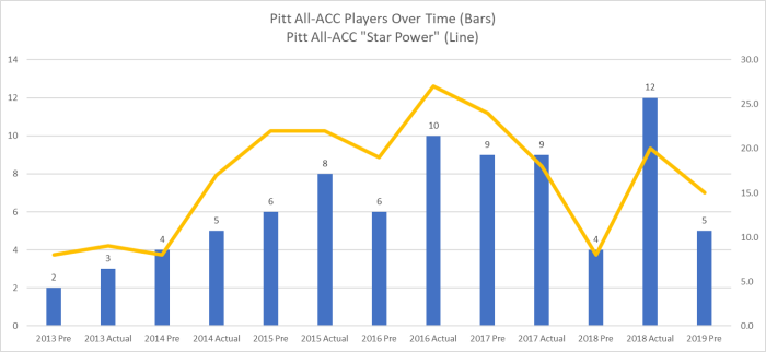 Pitt All ACC Players over Time