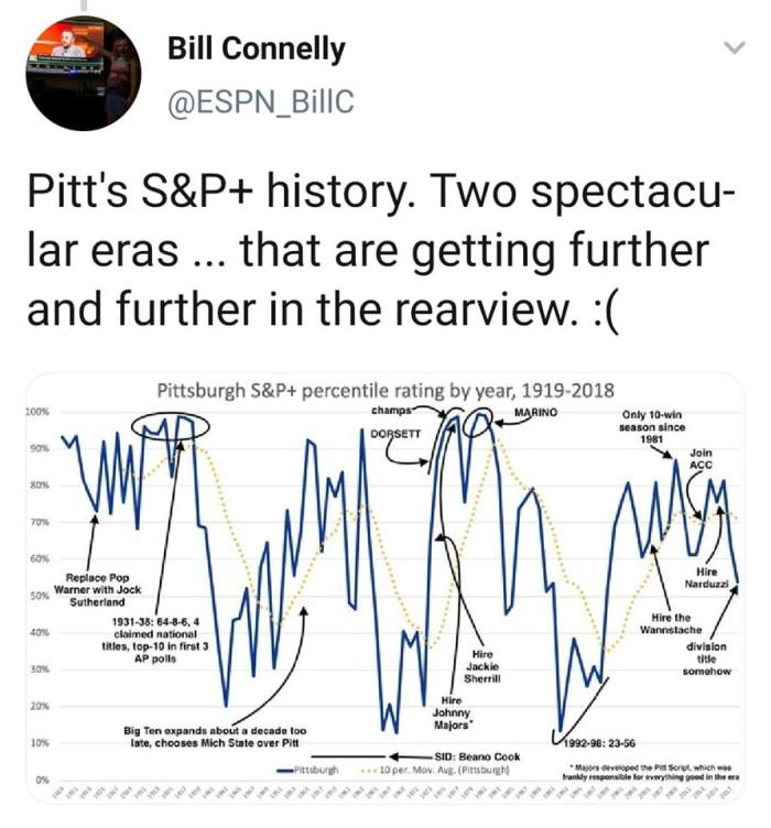 Pitt S&P History