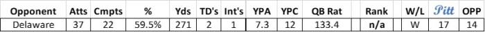 Nick Patti Delaware Stats.jpg