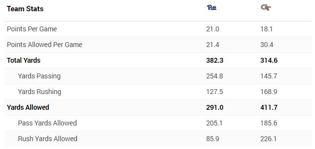 Pitt - Gt stats