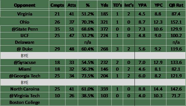 Kenny Pickett Passing Stats 2019_wk 11