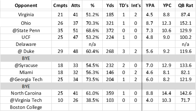 Kenny Pickett Passing Stats 2019_wk 11.png