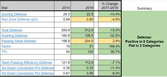 Pitt 2014 - 2019 Stats - Defense