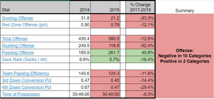 Pitt 2014 - 2019 Stats - Offense