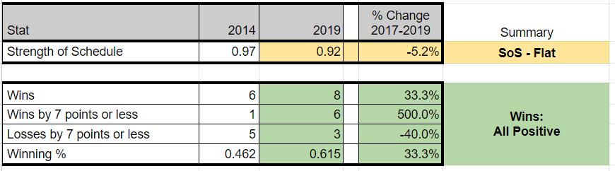 Pitt 2014 - 2019 Stats - SOS, Wins