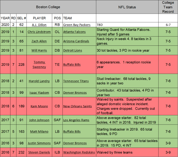 BC Draft Grid