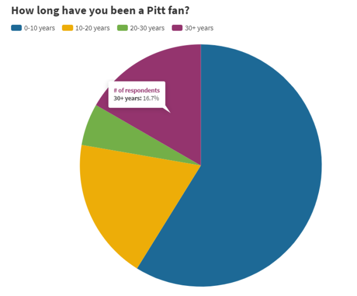 PN Survey 1 - How Long