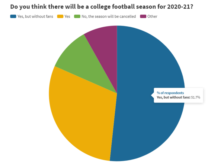 PN Survey 10 - will there be a season