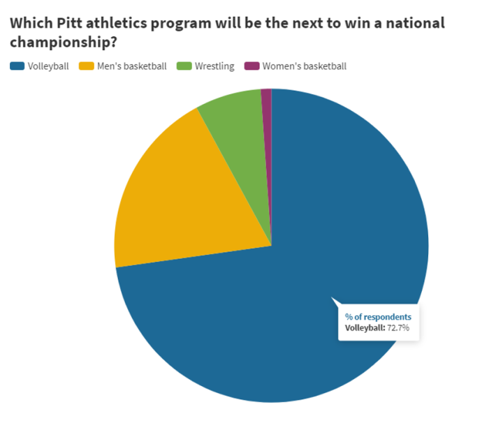 PN Survey 3 - Which will win Natty