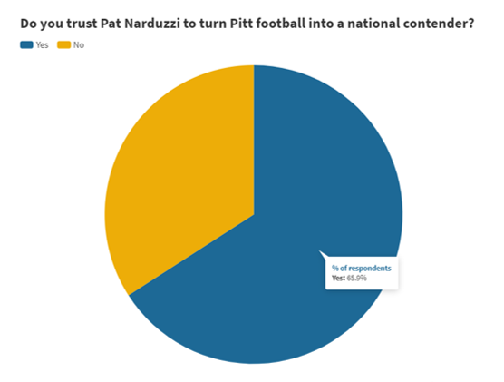 PN Survey 6 - Are you pleased with Pat