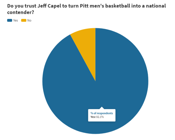 PN survey 7 - Do you trust Jeff