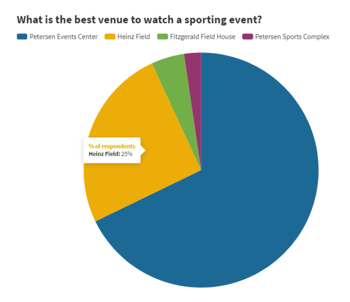 PN Survey - What is the best venue to watch a sporting event