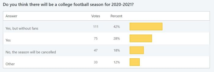 Survey 10 - Do you think there will be a football season