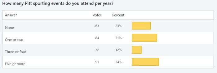 Survey 2 - How many pitt sporting events do you attend per year