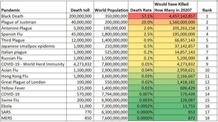Pandemics Ajusted for World Population