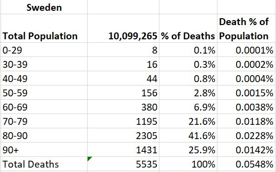 Sweden Death by AGe