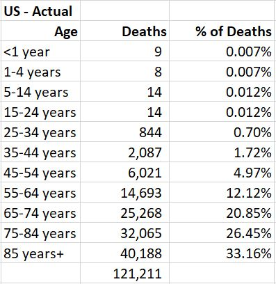 US Actual Deaths