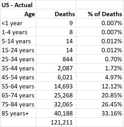US Actual Deaths
